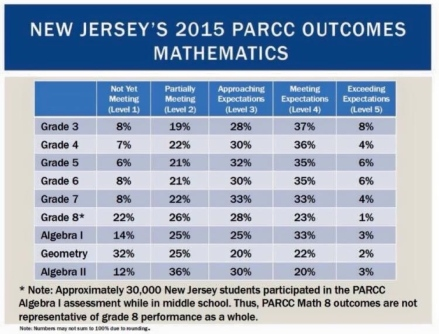 New_Jerseys_Unsurprising_PARCC_Math_Results_Grades_311.jpg