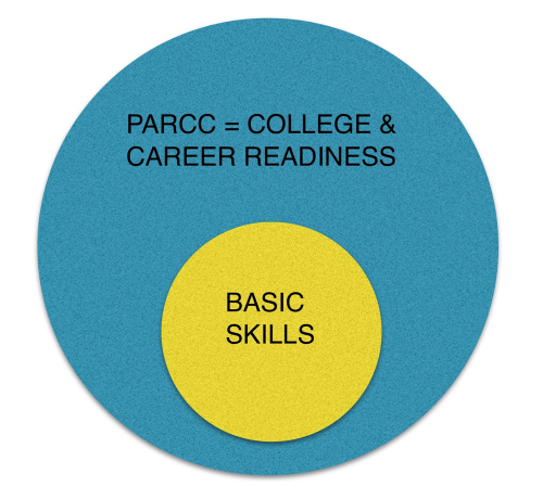 College and Career Ready vs Basic Skills